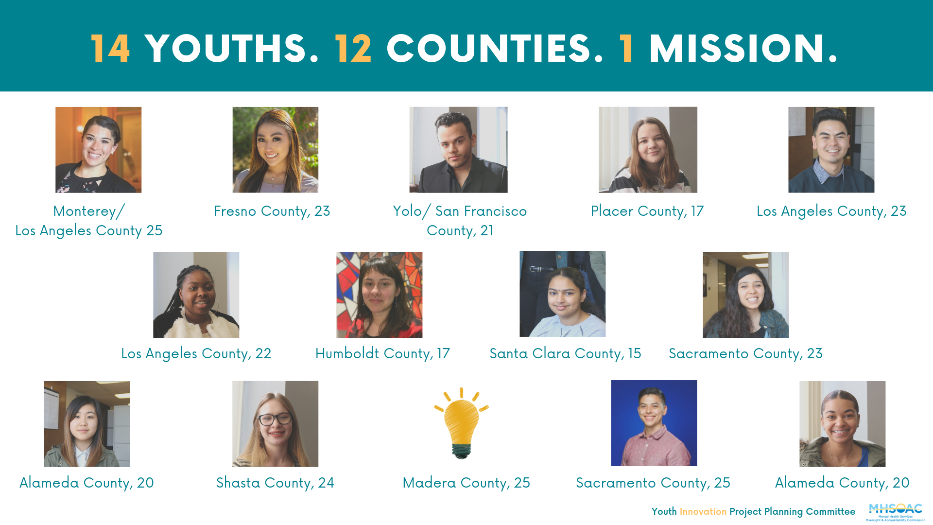 Reads 14 youths, 12 counties, 1 mission and includes photos of youths smiling