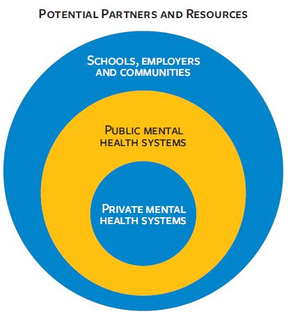 An infographic shows potential partners and resources between private mental health systems, public mental health systems, and schools, employers, and communities