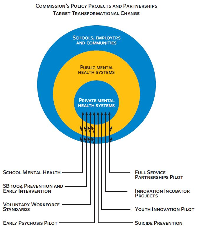 A diagram of the MHSOAC's projects, as they target the mental health system. Projects include school mental health, SB 1004 prevention and early intervention, voluntary workforce standards, early psychosis pilot, full service partnerships pilot, innovation incubator projects, youth innovation pilot, and suicide prevention.