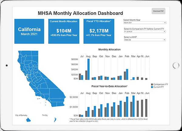 iPad screen showing the MHSOAC transparency dashboard